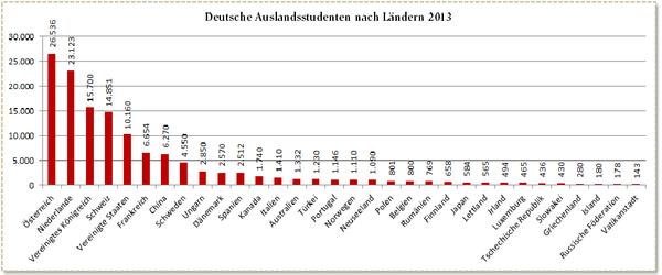 Deutsche Studierende im Ausland 2013